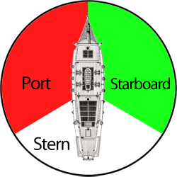 Port, starboard and stern
